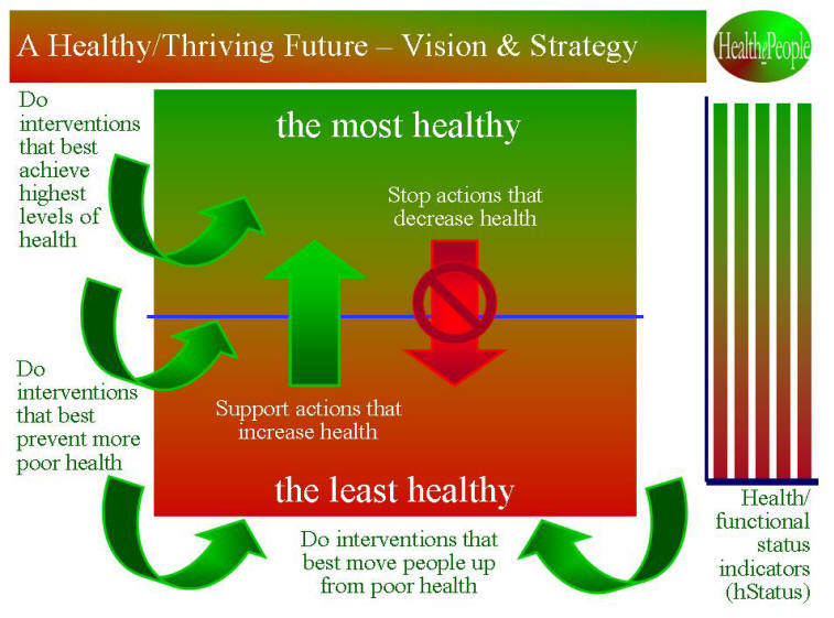 Healthy & Thriving Future - Vision and Strategy