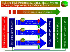 High Performance Health System