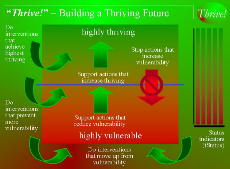 Thrive! - Building a Thriving Future